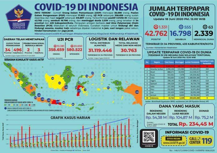 update corona indonesia