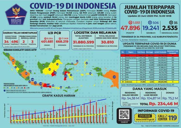 update corona indonesia 23 juni 2020