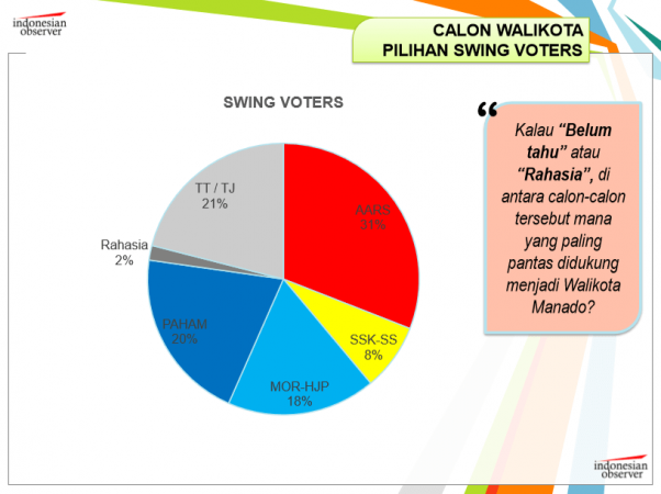 tabel-persentase-swing-voters